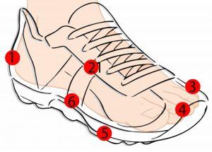 اهمیت کفش مناسب در حفظ سلامتی پاها و جلوگیری از بروز آسیبدیدگی